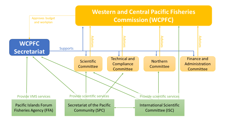 A diagram that illustrates the relationship between the Commission, its subsidiary bodies, its Secretariat and three other regional institutions is provided below: